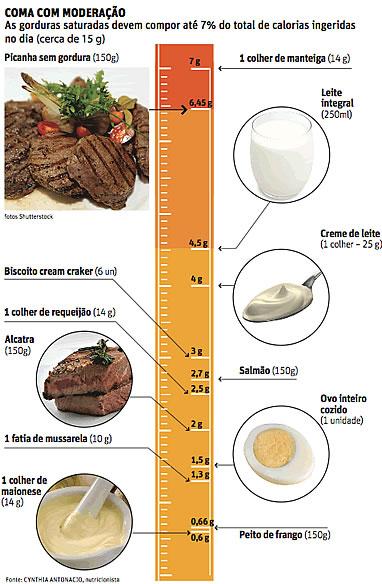 gordura saturada
