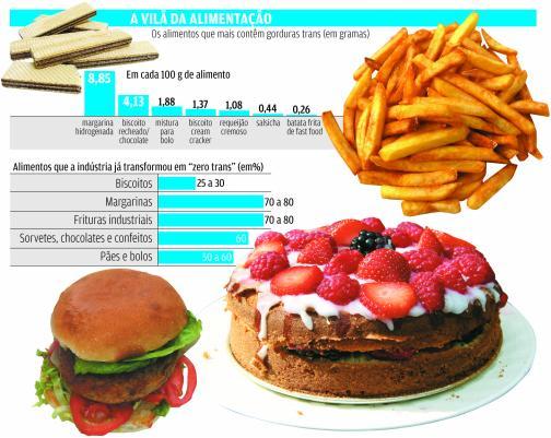 gorduras trans cuidado